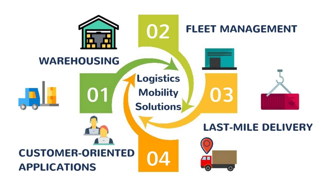 How to Increase Efficiency in Logistics Business using using Mobile Technologies