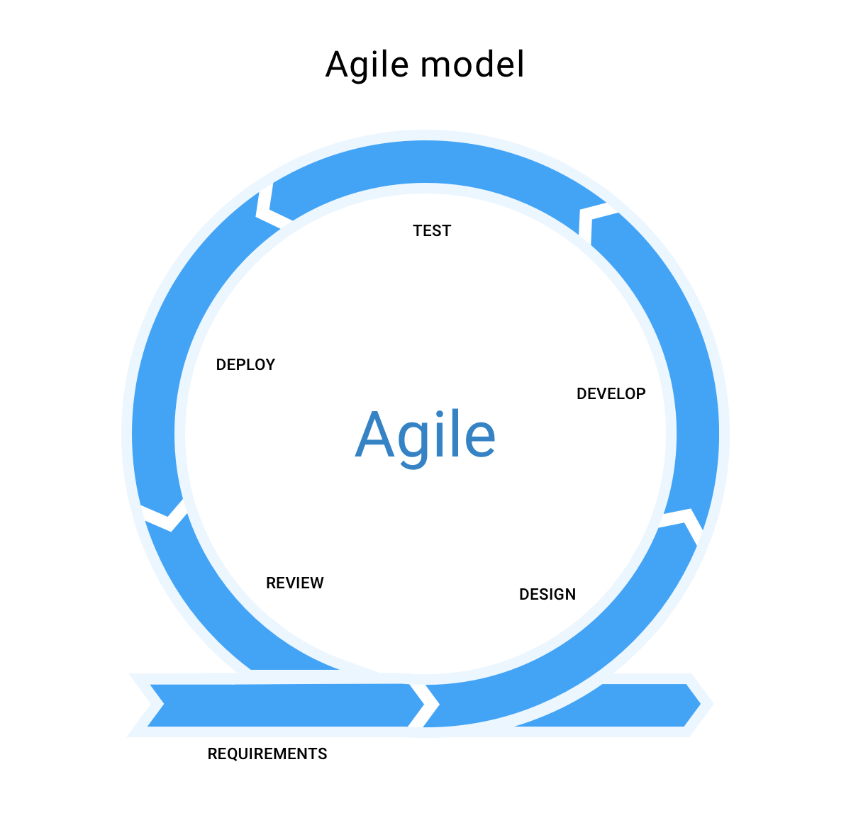 What is Agile model